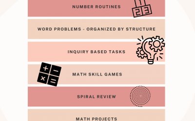 7 Essential Components of a Math Curriculum